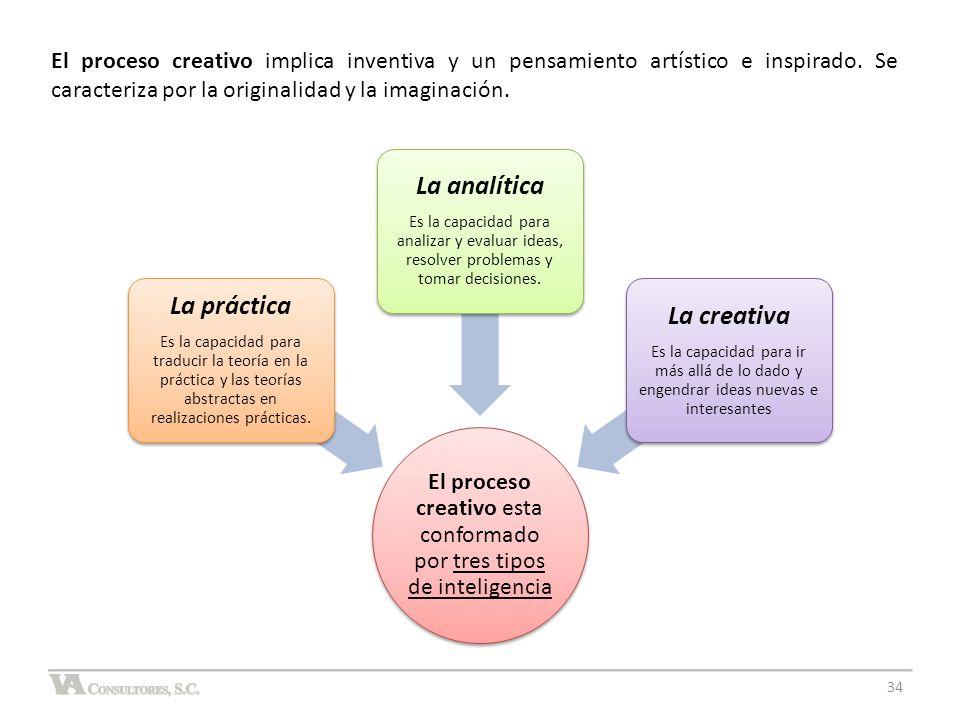El proceso creativo esta conformado por tres tipos de inteligencia