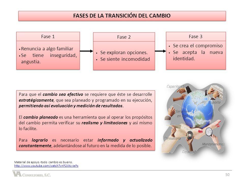 FASES DE LA TRANSICIÓN DEL CAMBIO