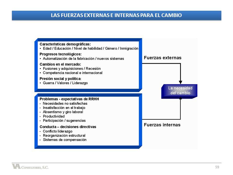LAS FUERZAS EXTERNAS E INTERNAS PARA EL CAMBIO