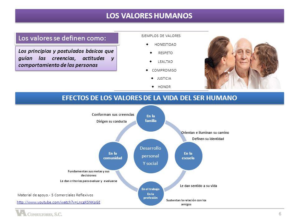 LOS VALORES HUMANOS Los valores se definen como: