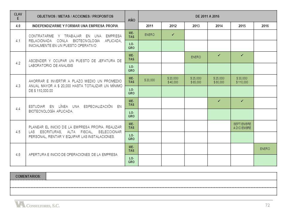 OBJETIVOS / METAS / ACCIONES / PROPOSITOS AÑO DE 2011 A 2016 4.0