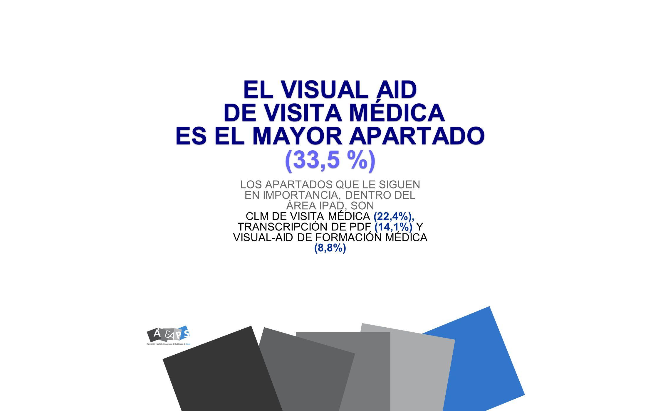 EL VISUAL AID DE VISITA MÉDICA ES EL MAYOR APARTADO (33,5 %)