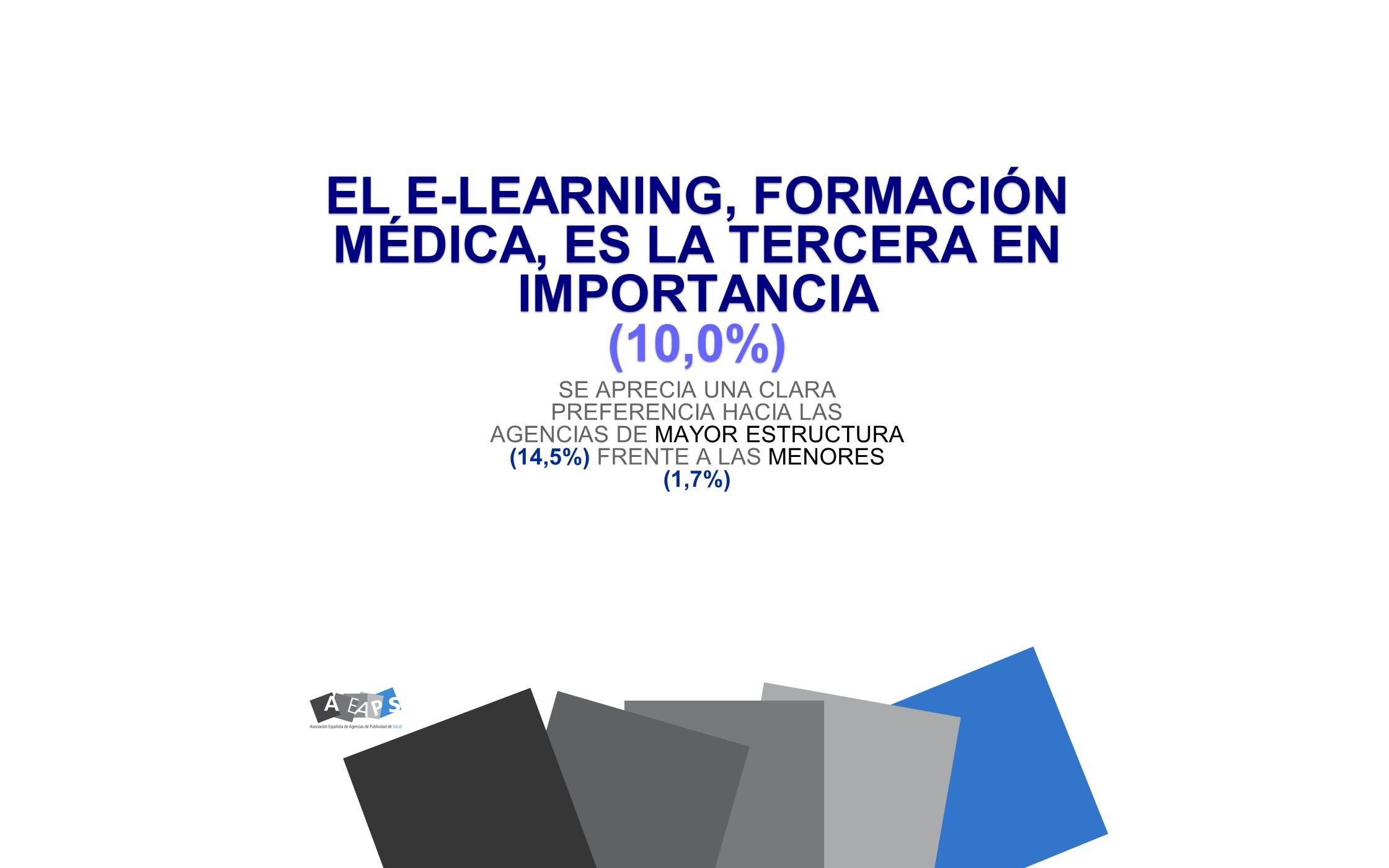 EL E-LEARNING, FORMACIÓN MÉDICA, ES LA TERCERA EN IMPORTANCIA (10,0%)