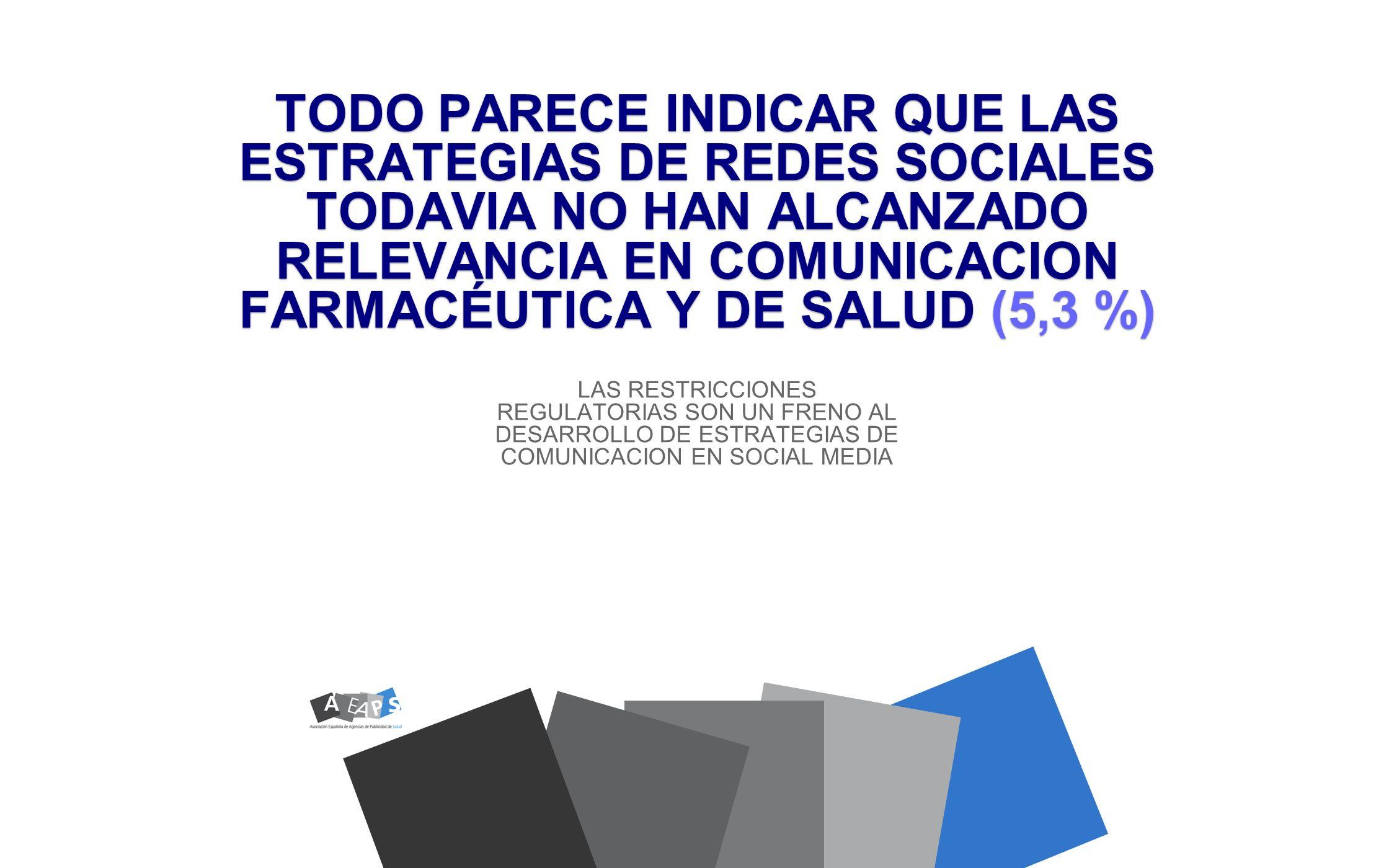 TODO PARECE INDICAR QUE LAS ESTRATEGIAS DE REDES SOCIALES TODAVIA NO HAN ALCANZADO RELEVANCIA EN COMUNICACION FARMACÉUTICA Y DE SALUD (5,3 %)