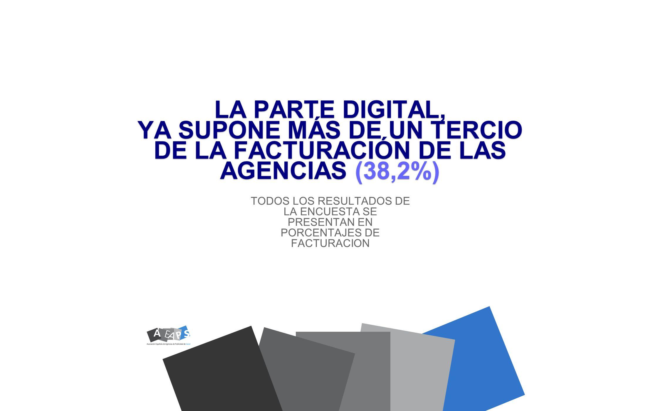 LA PARTE DIGITAL, YA SUPONE MÁS DE UN TERCIO DE LA FACTURACIÓN DE LAS AGENCIAS (38,2%)