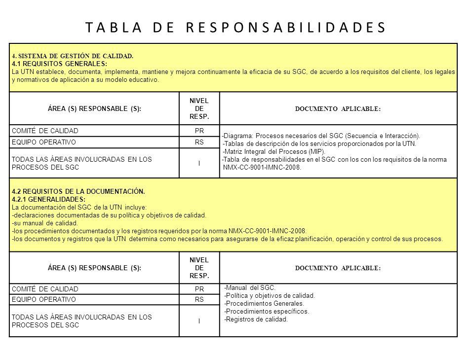 TABLA DE RESPONSABILIDADES