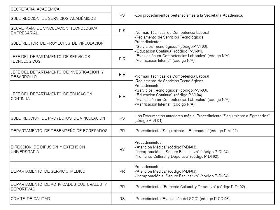 SECRETARÍA ACADÉMICA RS. -Los procedimientos pertenecientes a la Secretaría Académica. SUBDIRECCIÓN DE SERVICIOS ACADÉMICOS.