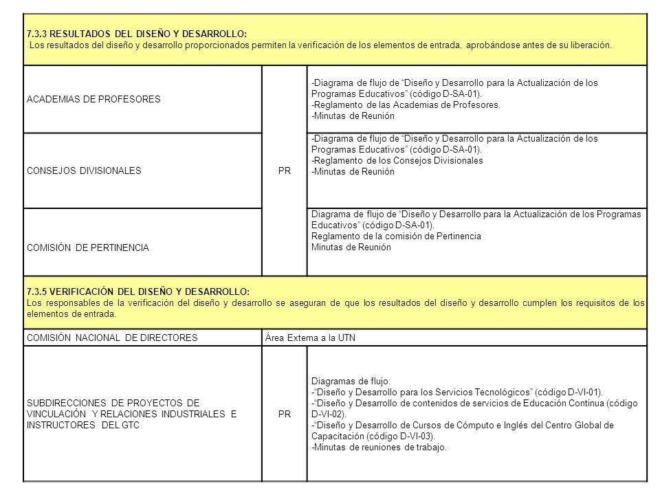 7.3.3 RESULTADOS DEL DISEÑO Y DESARROLLO: