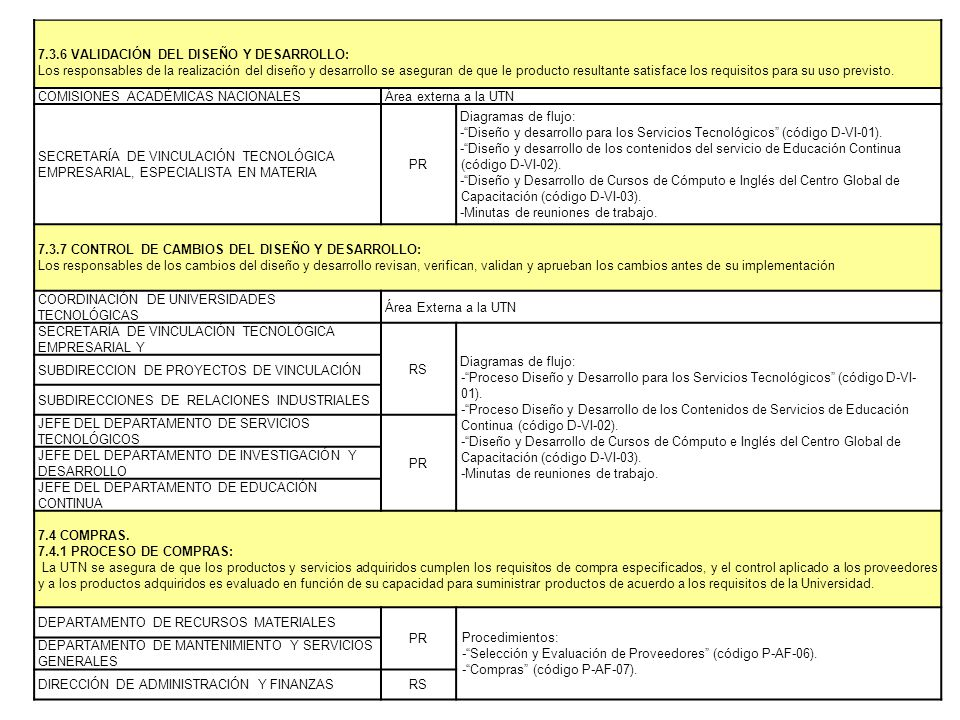 7.3.6 VALIDACIÓN DEL DISEÑO Y DESARROLLO: