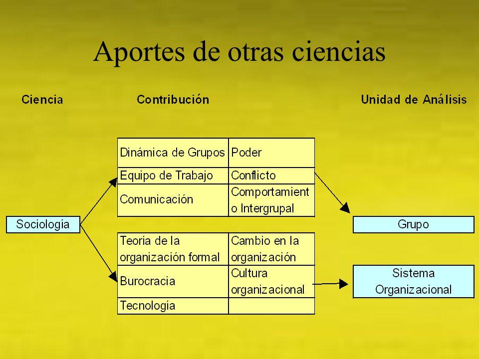 Aportes de otras ciencias
