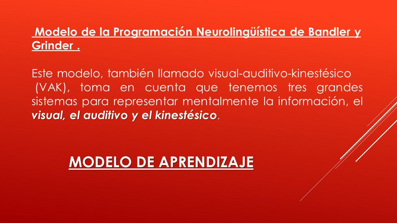 Modelo de la Programación Neurolingüística de Bandler y
