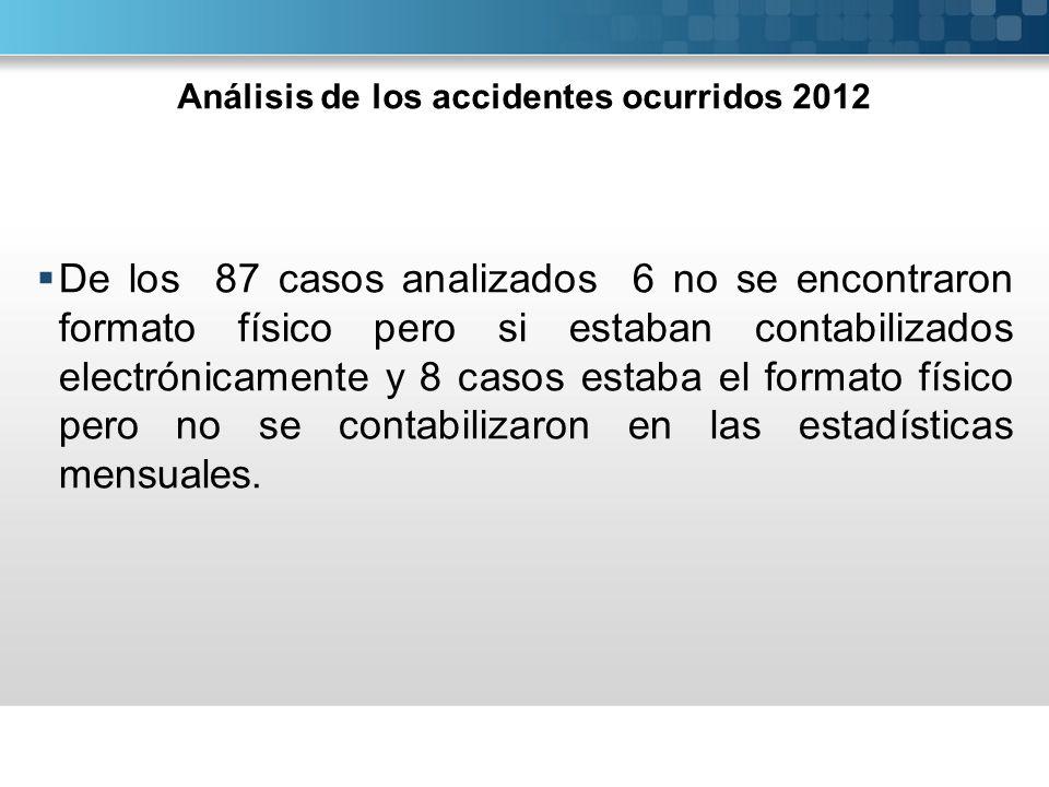 Análisis de los accidentes ocurridos 2012