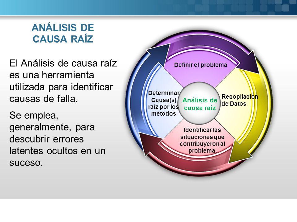 ANÁLISIS DE CAUSA RAÍZ El Análisis de causa raíz es una herramienta utilizada para identificar causas de falla.