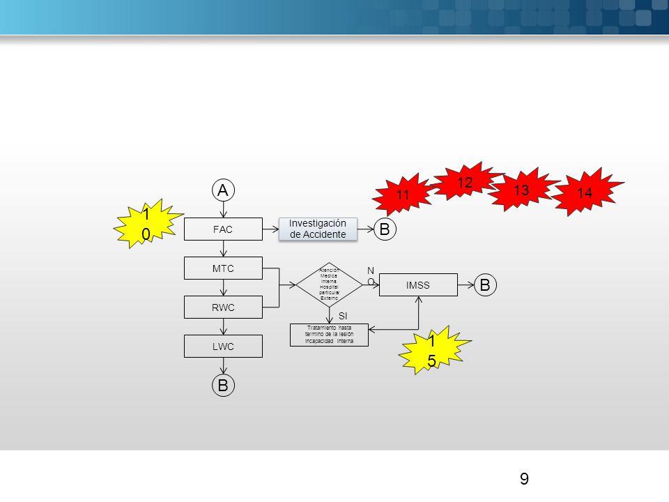 A 10 B B 15 B 12 13 14 11 Investigación de Accidente FAC MTC NO IMSS