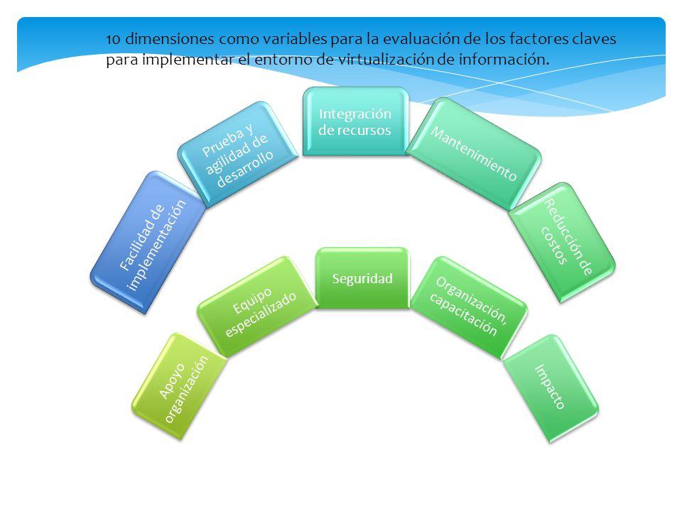 Facilidad de implementación
