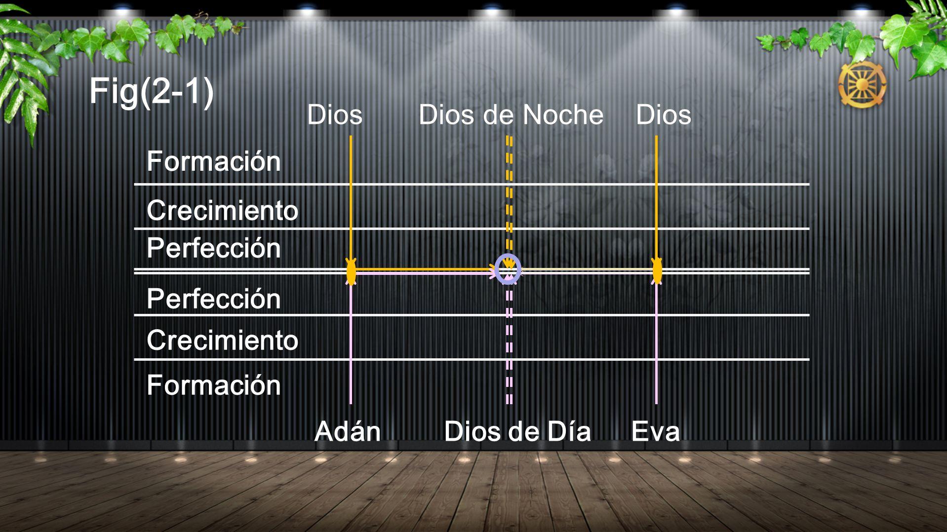 Fig(2-1) Dios Dios de Noche Dios Formación Crecimiento Perfección