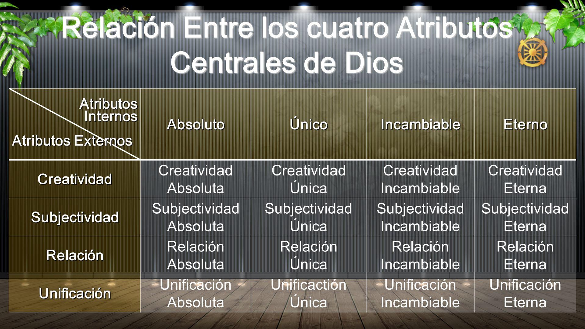 Relación Entre los cuatro Atributos Centrales de Dios