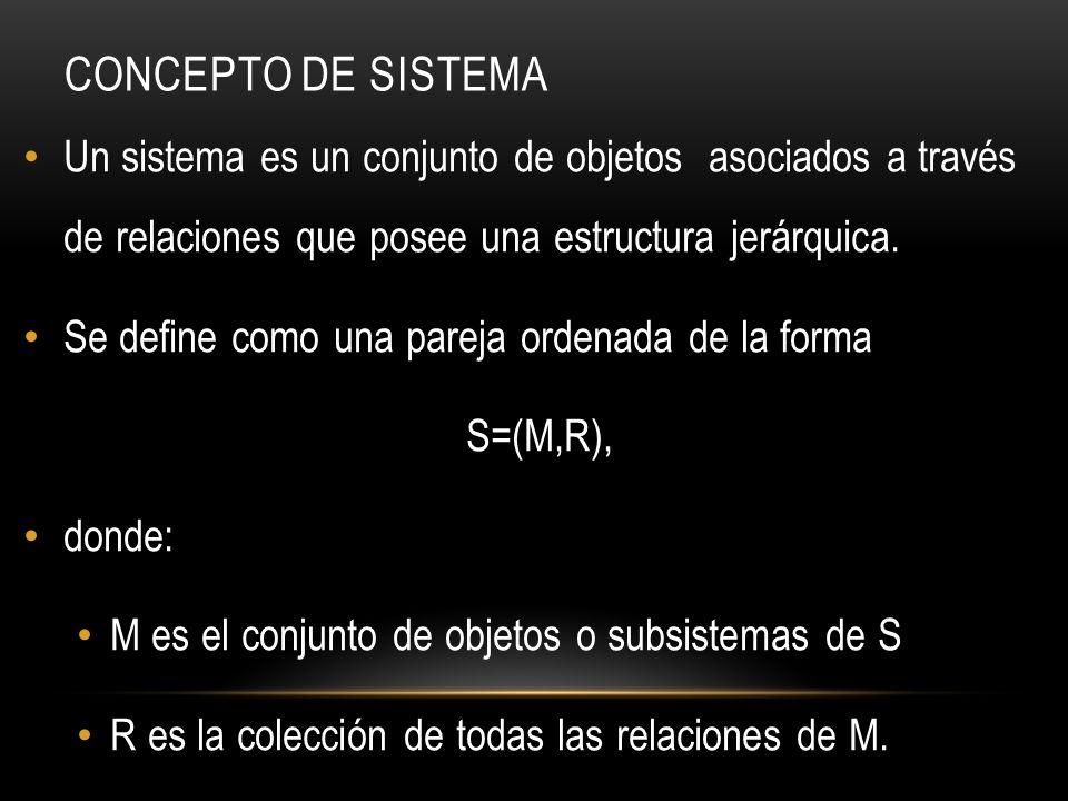 Concepto de Sistema Un sistema es un conjunto de objetos asociados a través de relaciones que posee una estructura jerárquica.