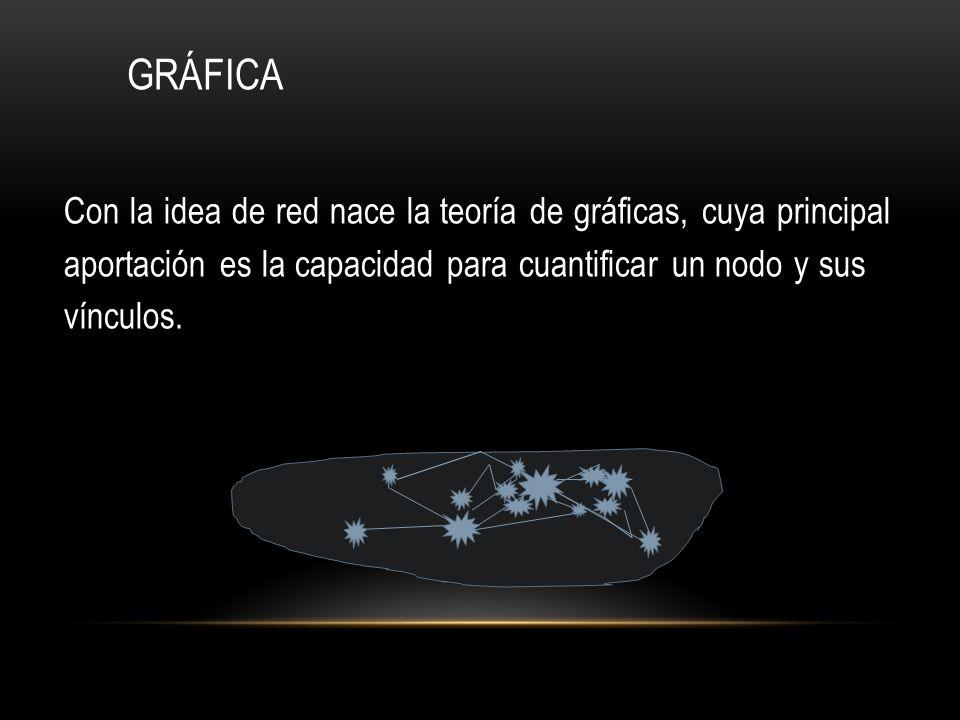 GRÁFICA Con la idea de red nace la teoría de gráficas, cuya principal aportación es la capacidad para cuantificar un nodo y sus vínculos.