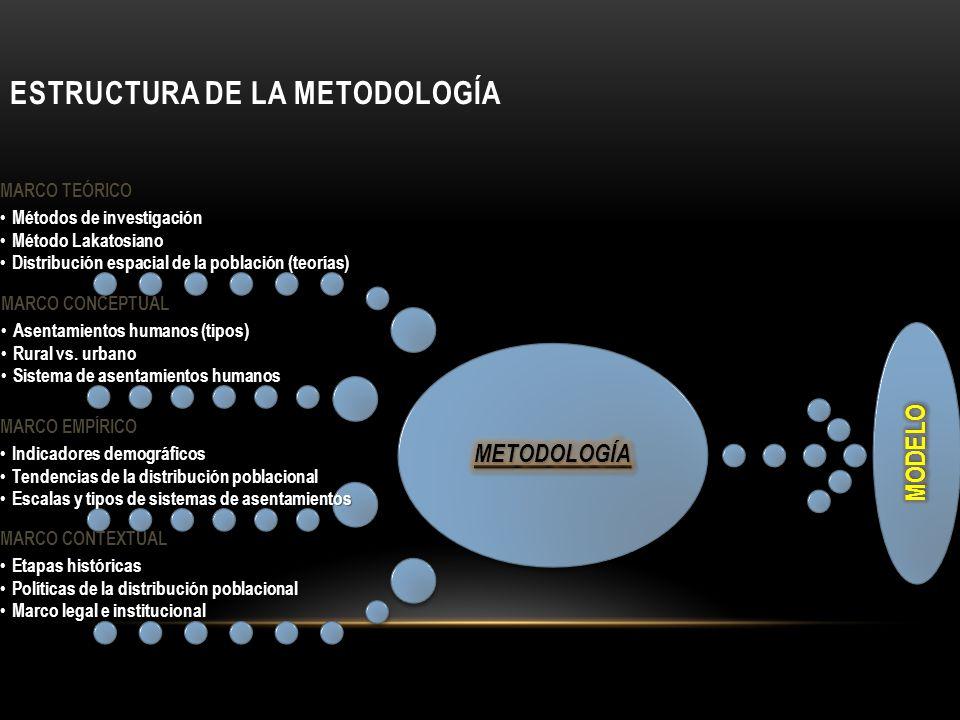 Estructura de la metodología