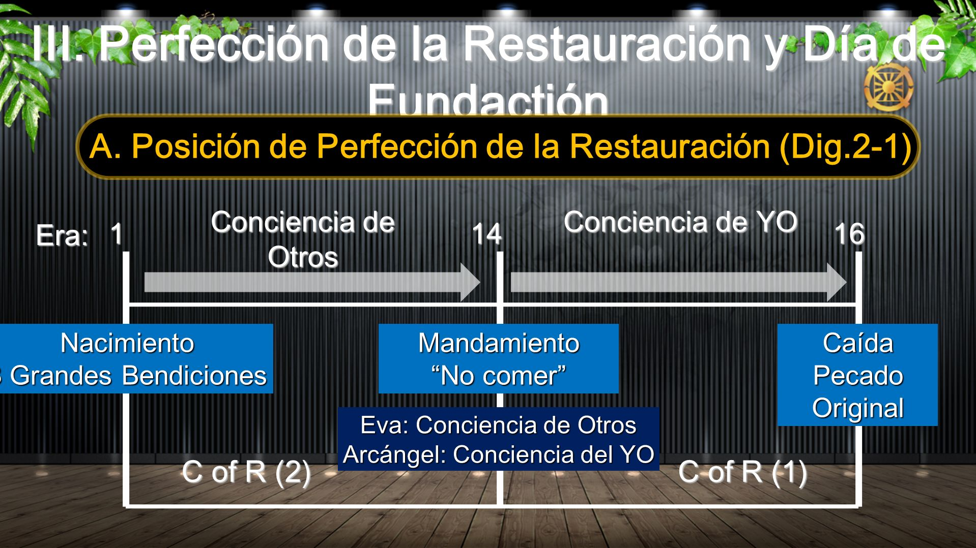 III. Perfección de la Restauración y Día de Fundactión