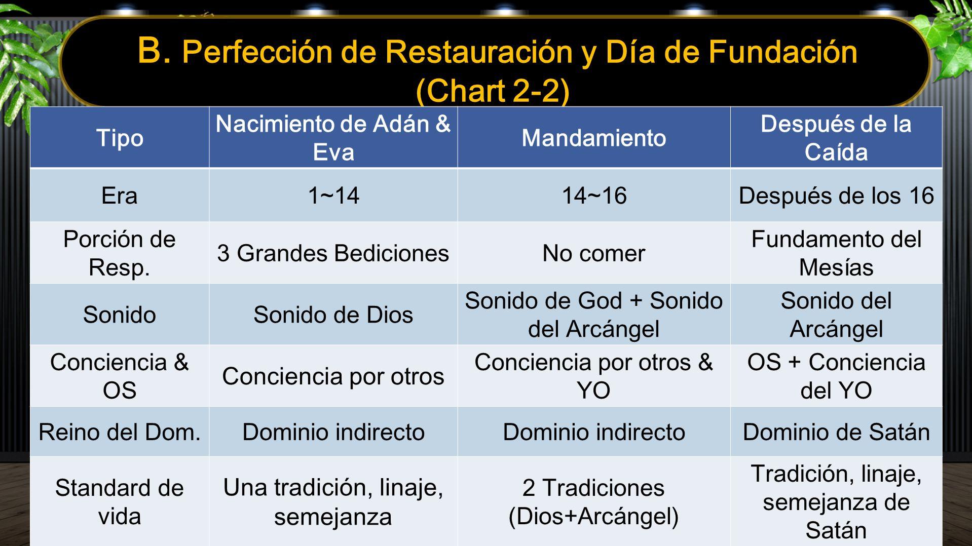 B. Perfección de Restauración y Día de Fundación