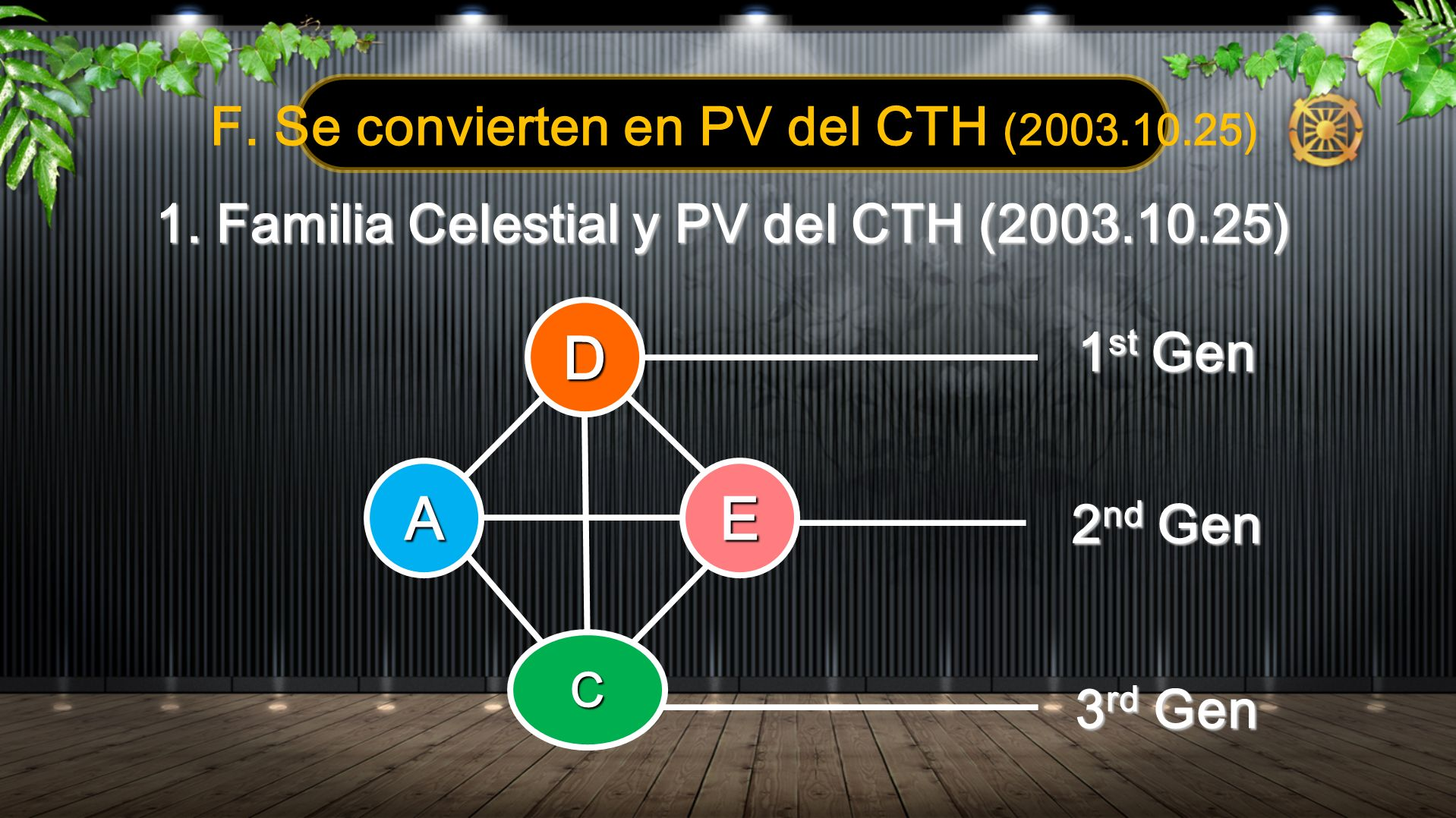 D A E F. Se convierten en PV del CTH (2003.10.25)