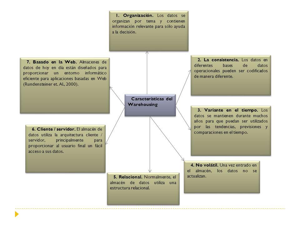 Características del Warehousing