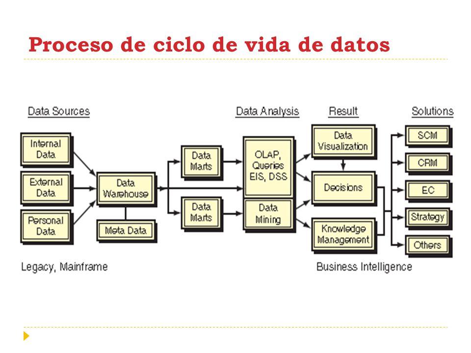 Proceso de ciclo de vida de datos