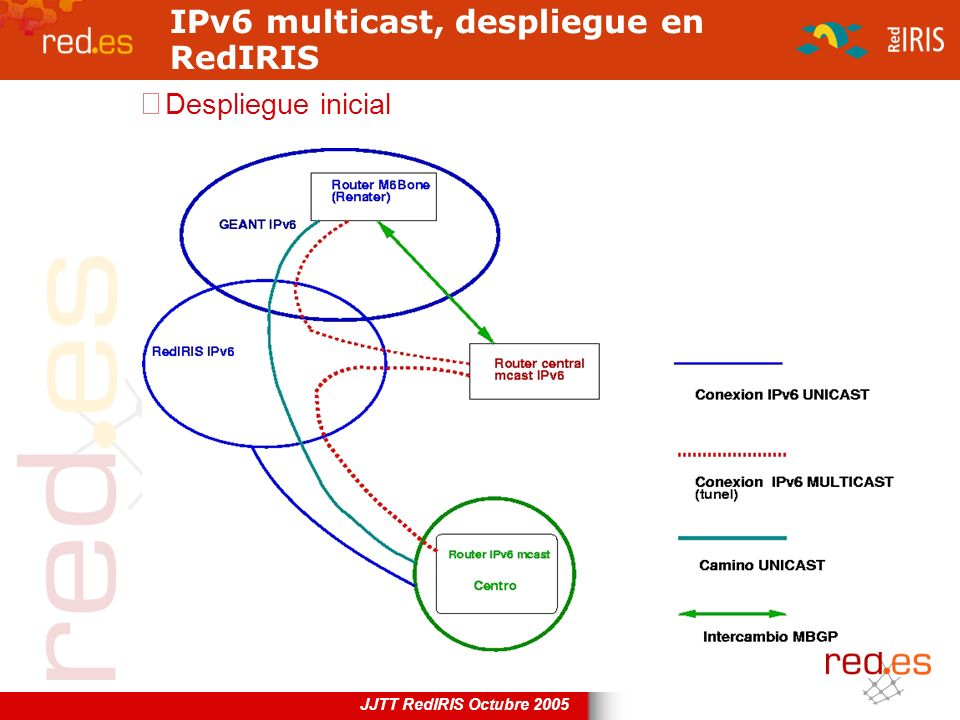 IPv6 multicast, despliegue en RedIRIS