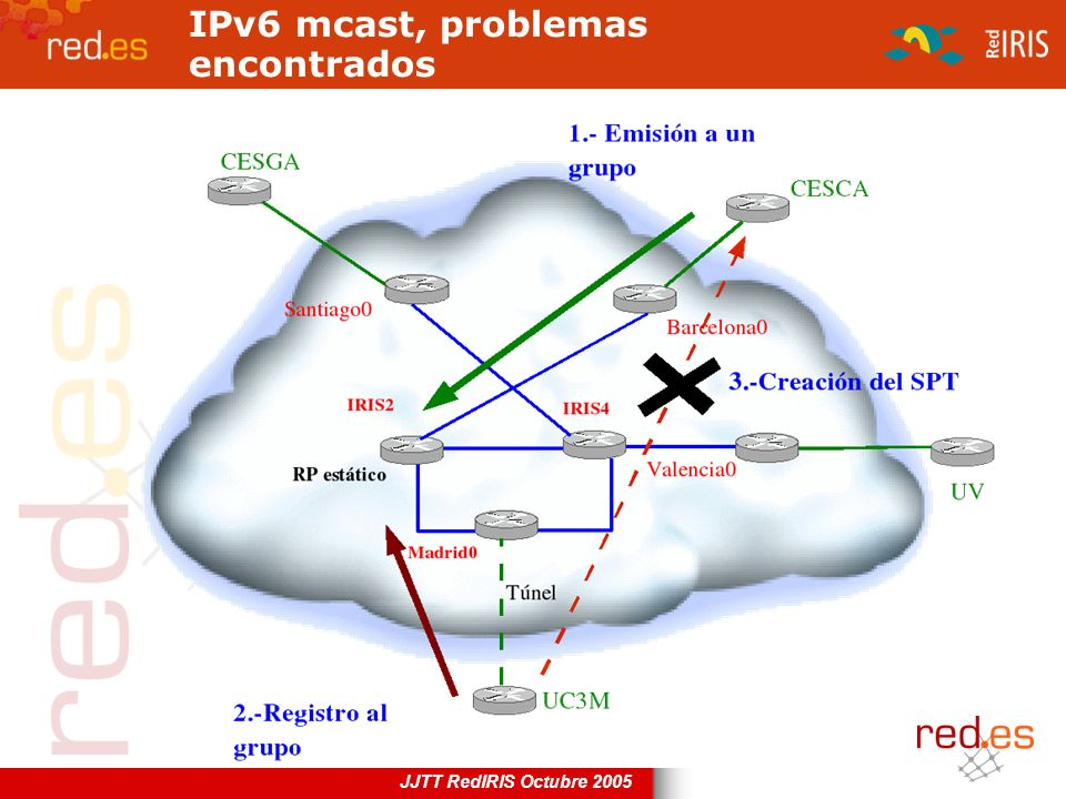 IPv6 mcast, problemas encontrados