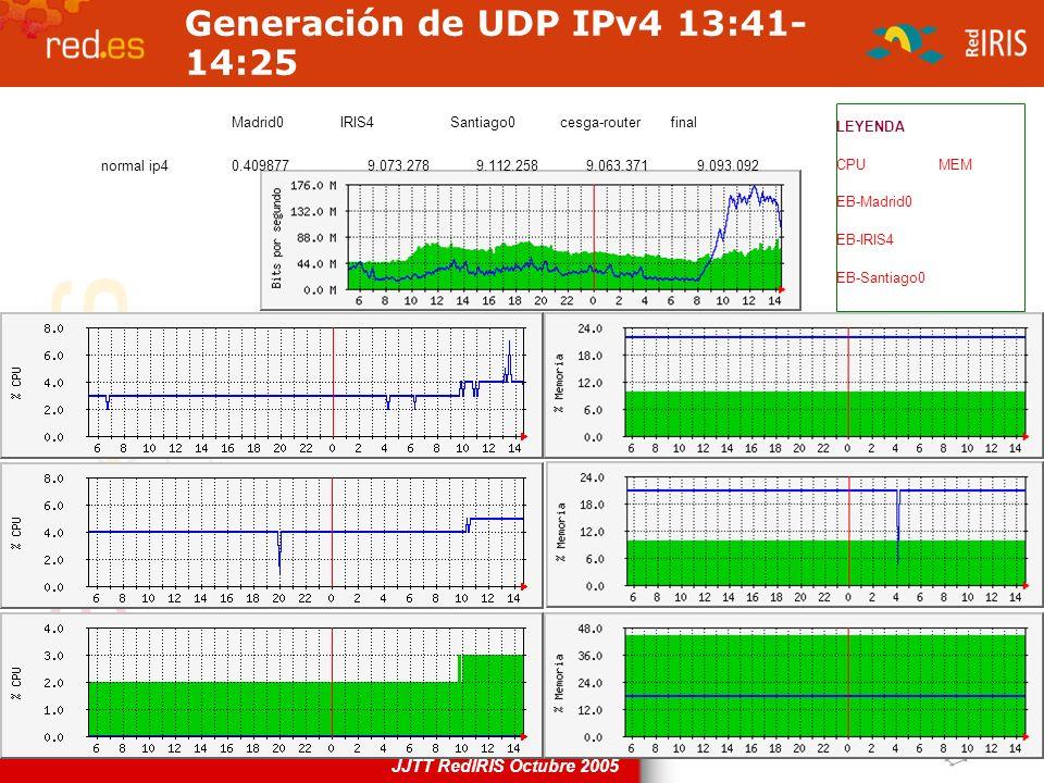 Generación de UDP IPv4 13:41-14:25