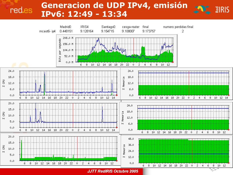 Generacion de UDP IPv4, emisión IPv6: 12:49 - 13:34