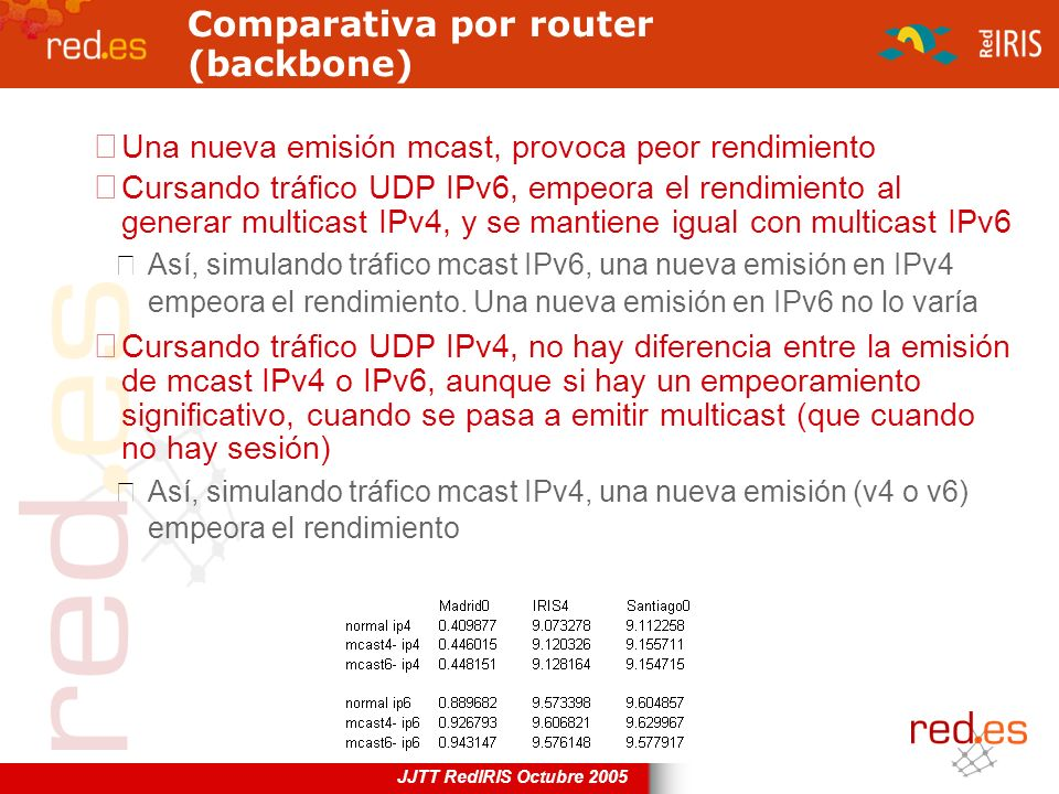 Comparativa por router (backbone)