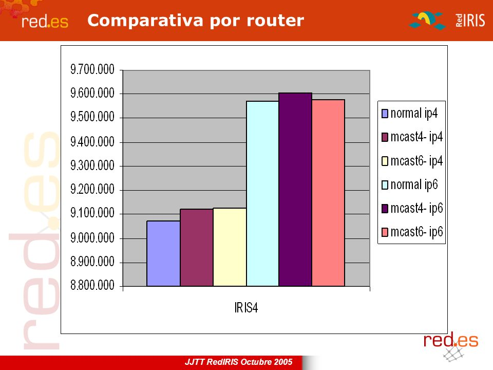Comparativa por router