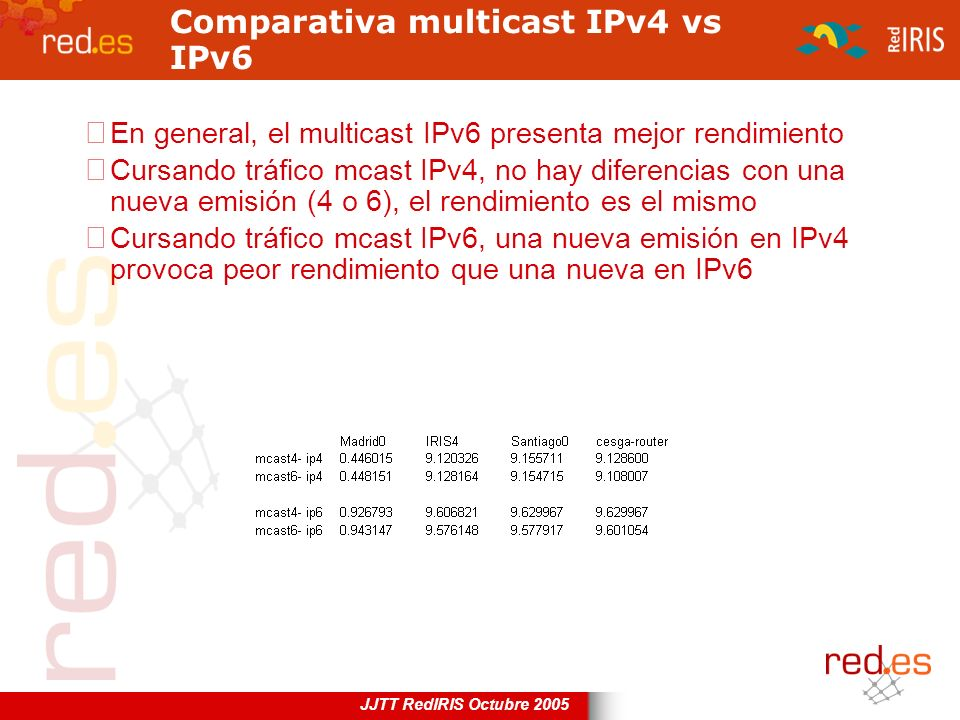 Comparativa multicast IPv4 vs IPv6