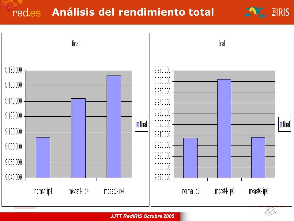 Análisis del rendimiento total