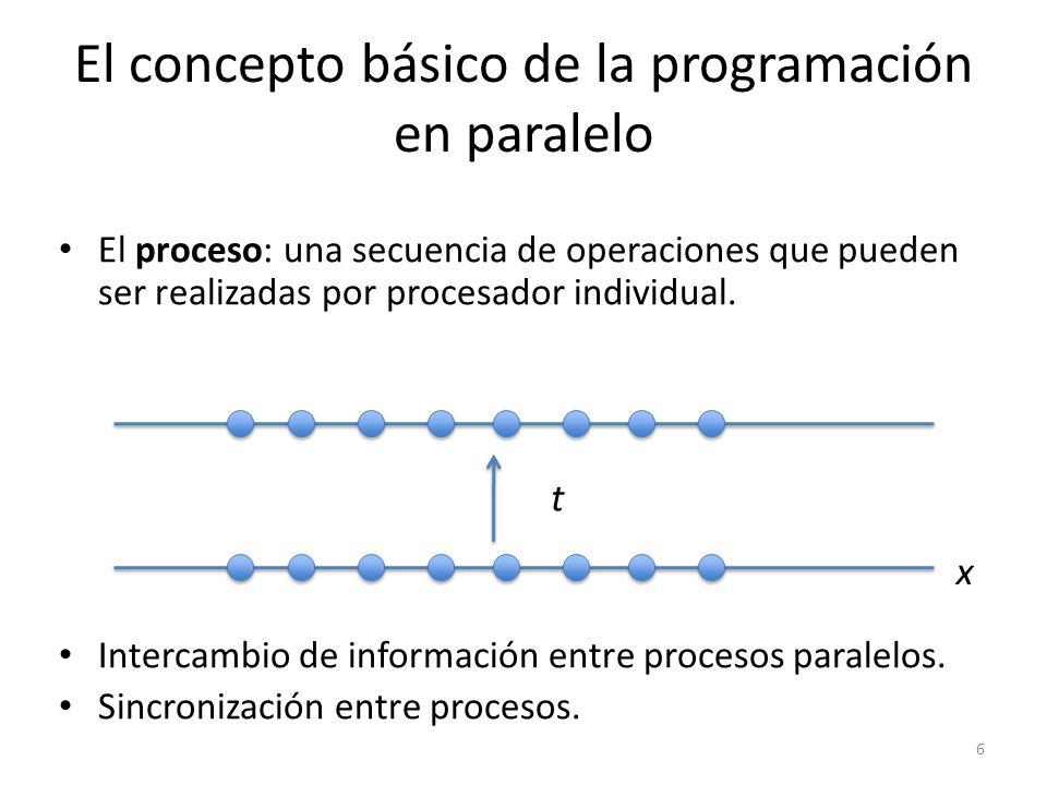 El concepto básico de la programación en paralelo