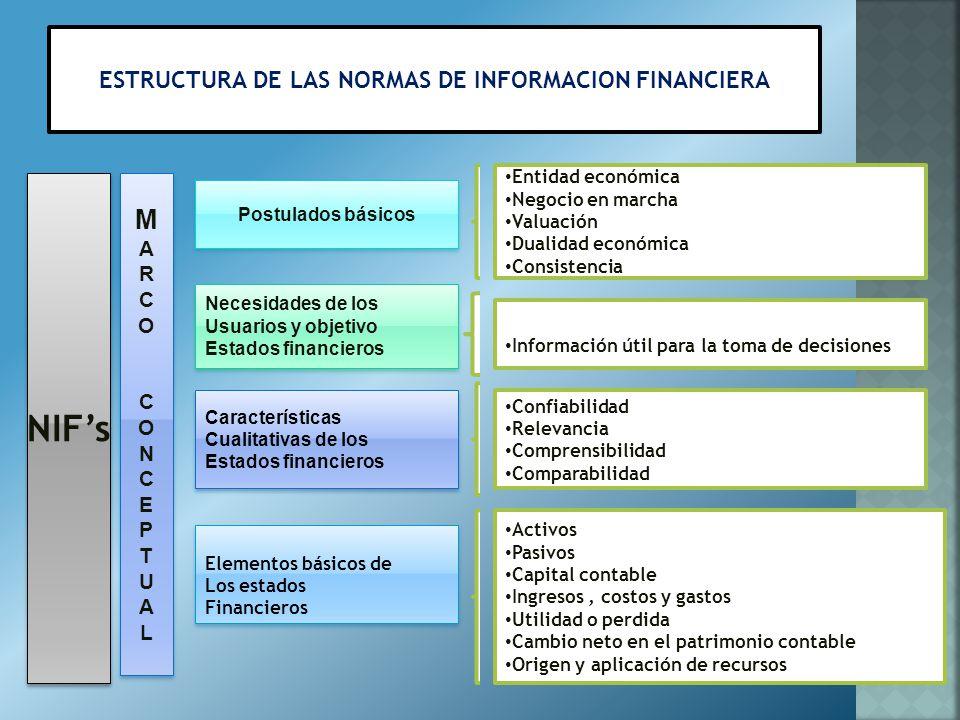 normas de informacion financiera Normas de informacion financiera serie b nif serie b1 nif b-4 nif b-5 nif b-7 adquisicion de negocios nif b -13 hechos posteriores ala fecha de los estados financieros.