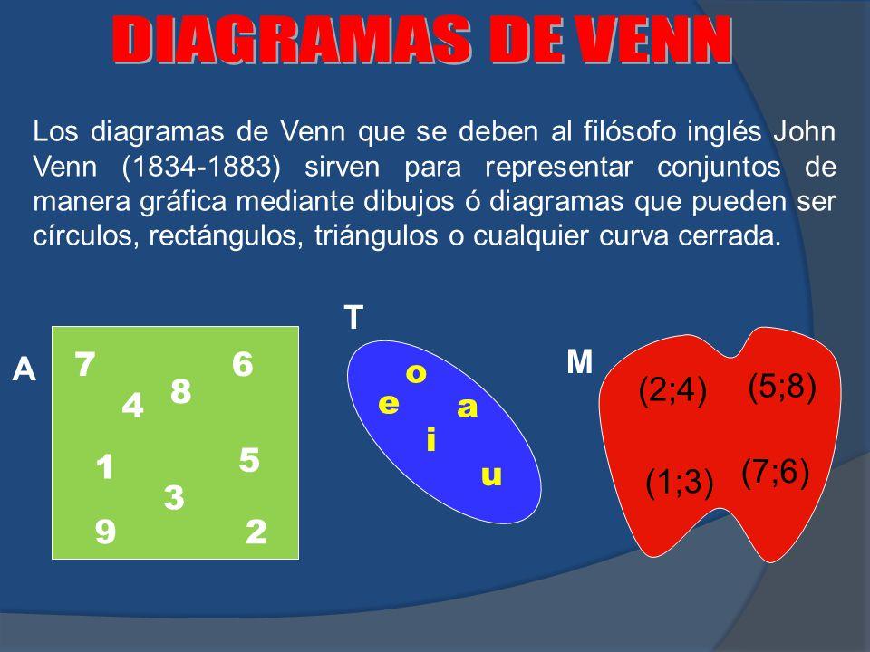 DIAGRAMAS DE VENN T A 7 6 M o (2;4) (5;8) 8 4 e a i 5 1 u (7;6) (1;3)