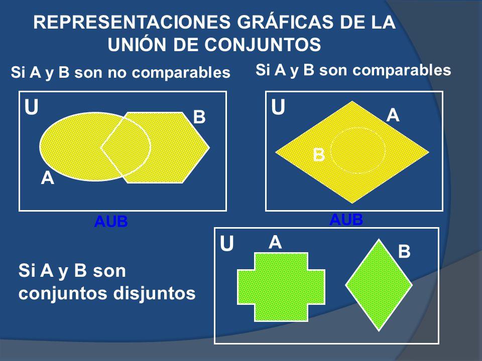 REPRESENTACIONES GRÁFICAS DE LA UNIÓN DE CONJUNTOS