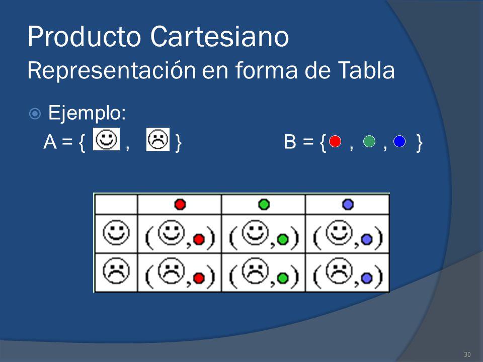 Producto Cartesiano Representación en forma de Tabla