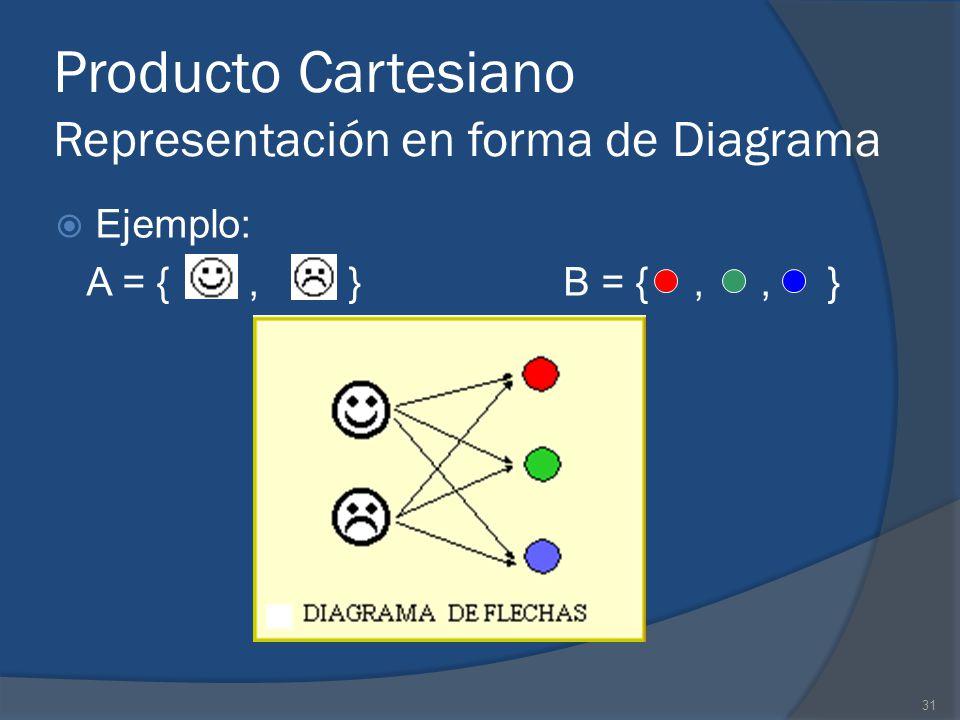 Producto Cartesiano Representación en forma de Diagrama