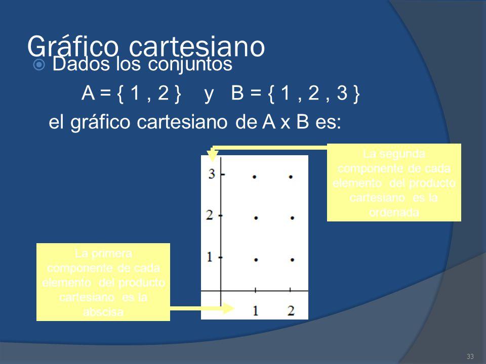 Gráfico cartesiano Dados los conjuntos