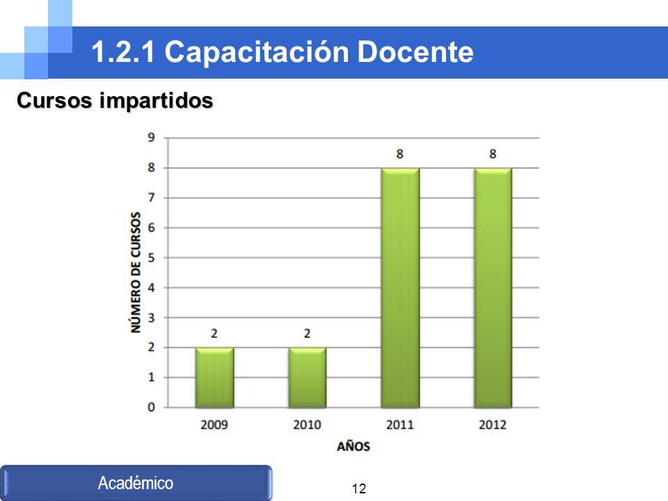 1.2.1 Capacitación Docente Cursos impartidos Académico
