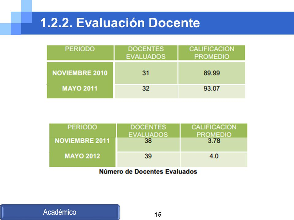 1.2.2. Evaluación Docente Académico