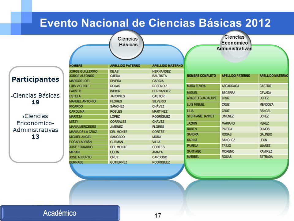 Evento Nacional de Ciencias Básicas 2012