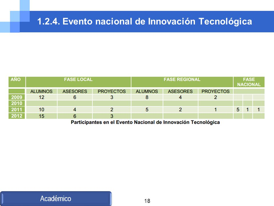 1.2.4. Evento nacional de Innovación Tecnológica