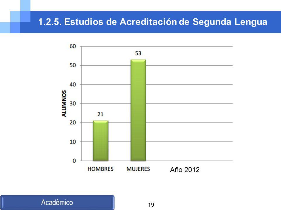 1.2.5. Estudios de Acreditación de Segunda Lengua