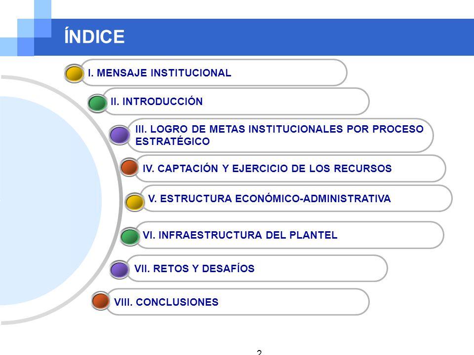ÍNDICE I. MENSAJE INSTITUCIONAL II. INTRODUCCIÓN